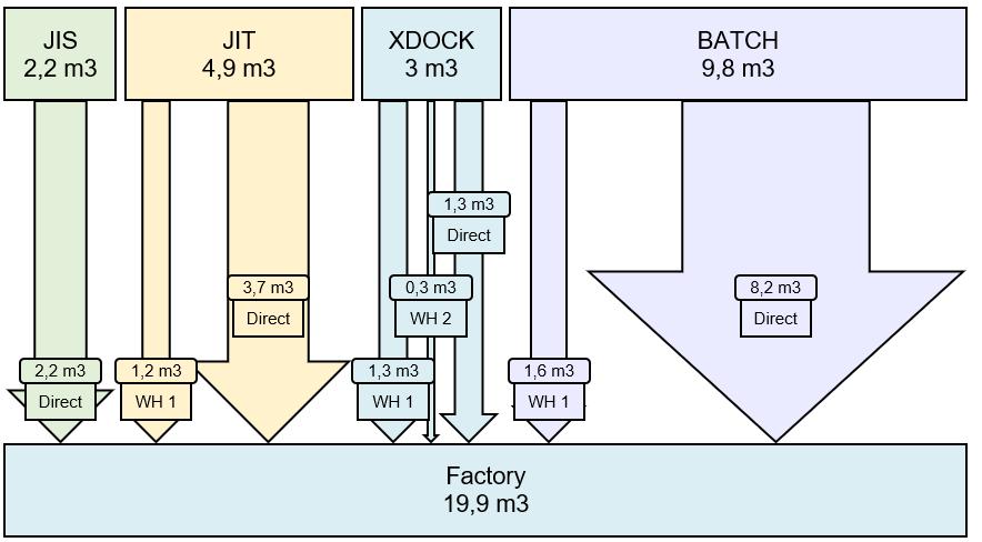 Sankey Diagrammen voor een Heldere Blik op Flow